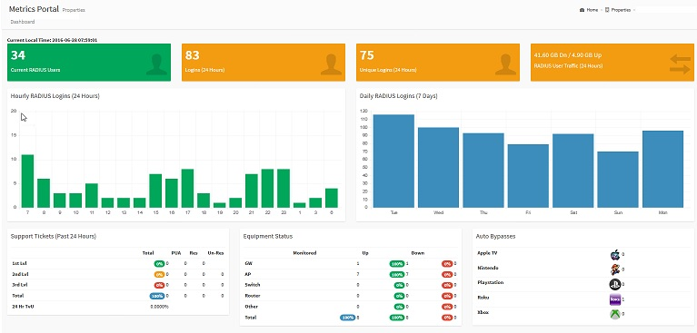 example of new control panel dashboard